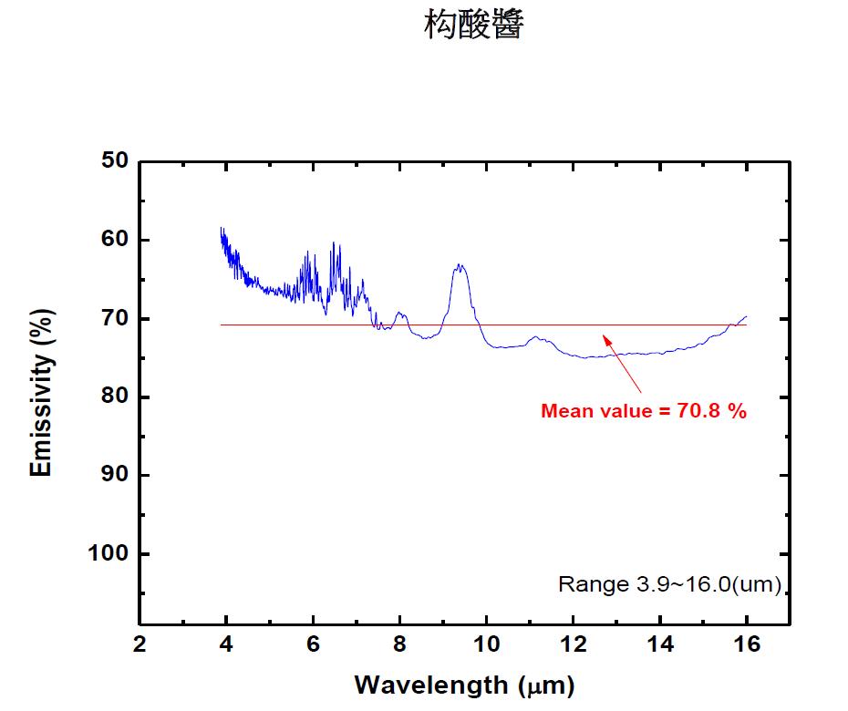 花波光譜圖-构酸醬