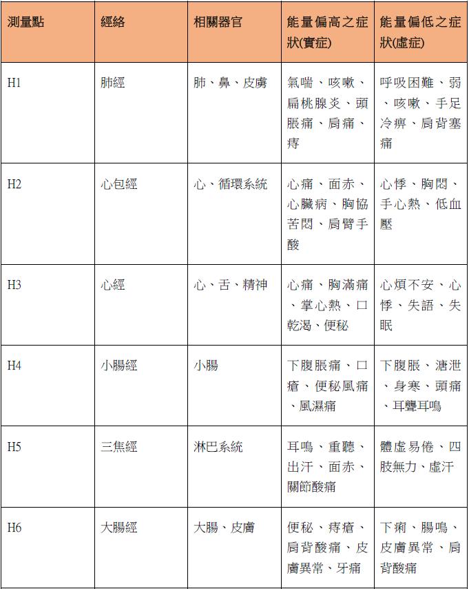 十二經絡症狀參考表《一》